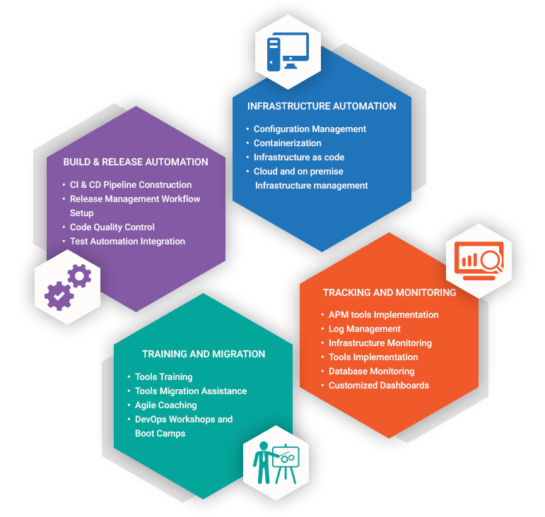 Devops Consulting Services 3
