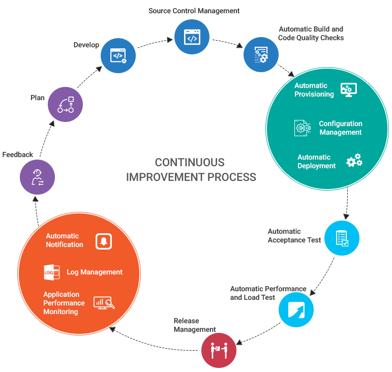 Devops Consulting Services 2