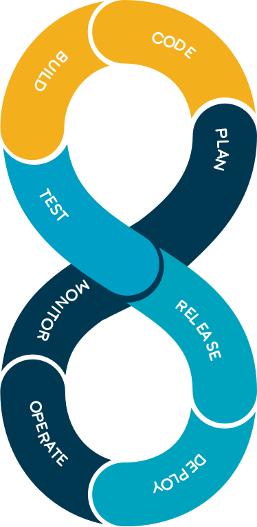 Devops Consulting Services process